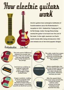 How an Electric Guitar Worx2